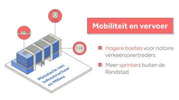 Mobiliteit en vervoer