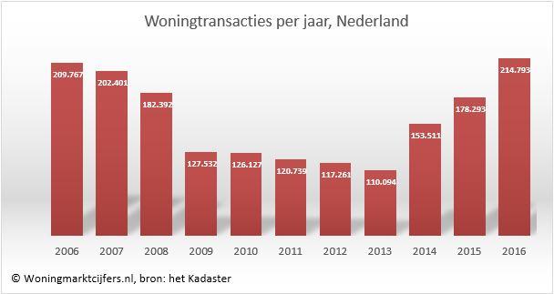 Woningmarktcijfers